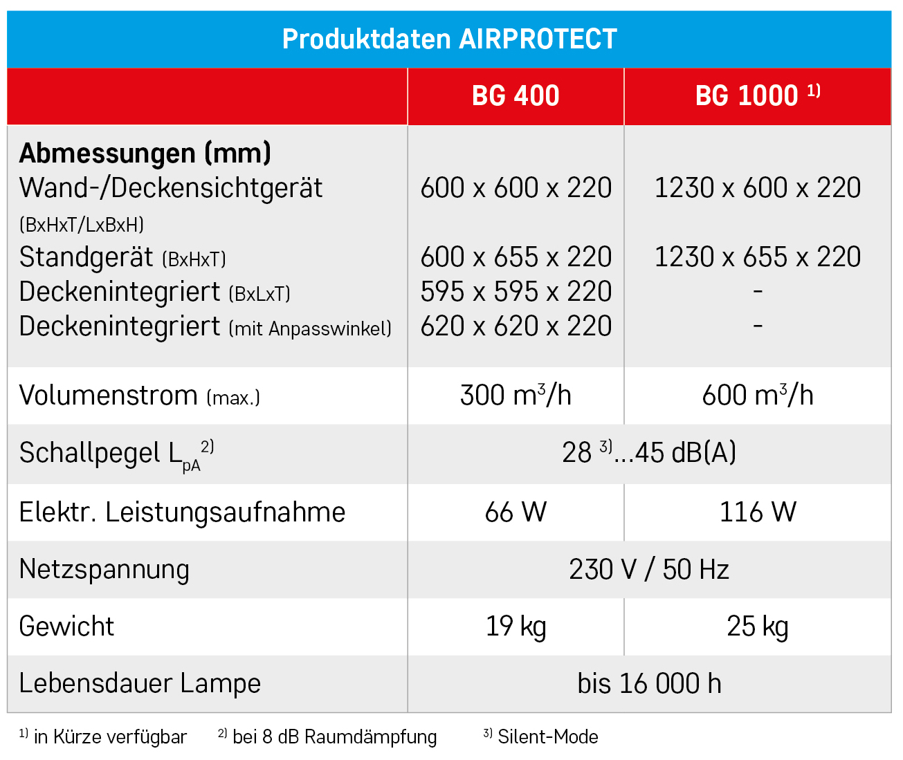 Tabelle_Produktdaten_Airprotect